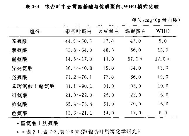 银杏叶中必需氨基酸与优质蛋白、WHO模式比较图表