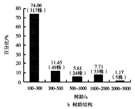 重庆银杏树树龄结构图表